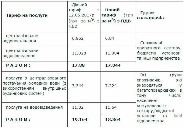 Зменшення тарифів на водопостачання та водовідведення, фото-1