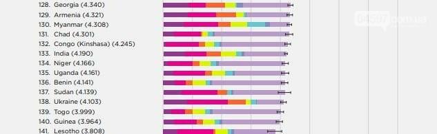 Україна опустилася на 6 позицій у рейтингу щасливих націй , фото-1