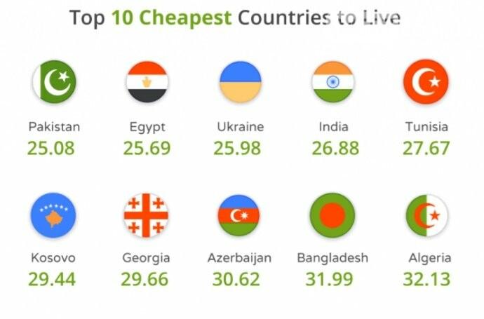 Україна потрапила у трійку країн з найдешевшим рівнем життя, фото-1