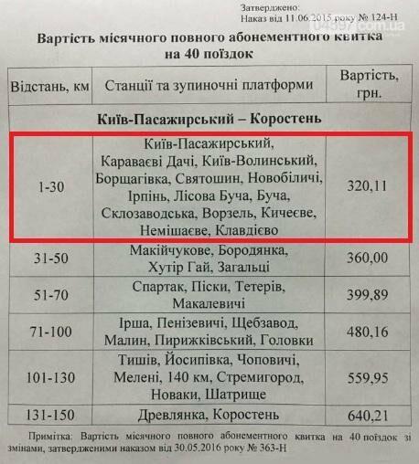 В Коцюбинському почнуть зупинятися човникові електрички, фото-2