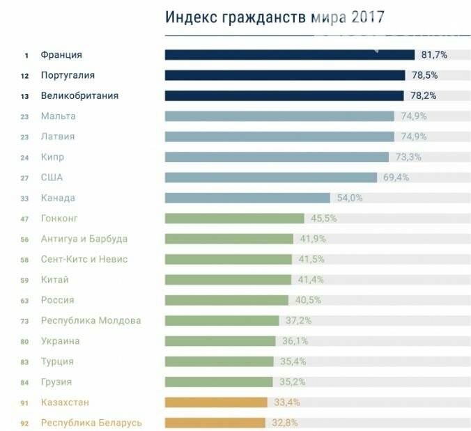 Україна увійшла до трійки країн, в яких цінність громадянства зросла найбільше, фото-1