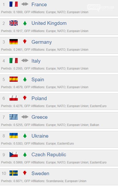 Україна у ТОП-10 країн Європи з найсильнішими арміями, фото-1