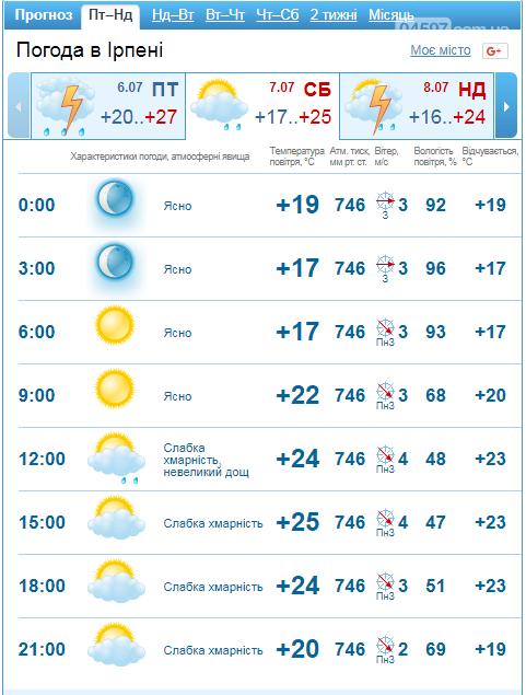Прогноз погоди в Ірпені на 7-8 липня, фото-1