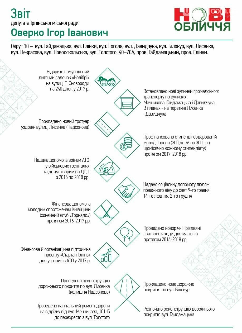 Ігор Оверко - звіт депутата, фото-1
