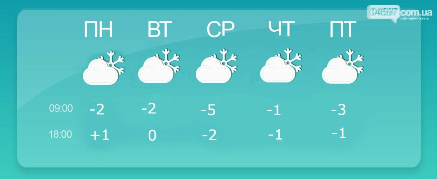 Будь в курсі: Яка погода чекає ірпінчан цього тижня, фото-1