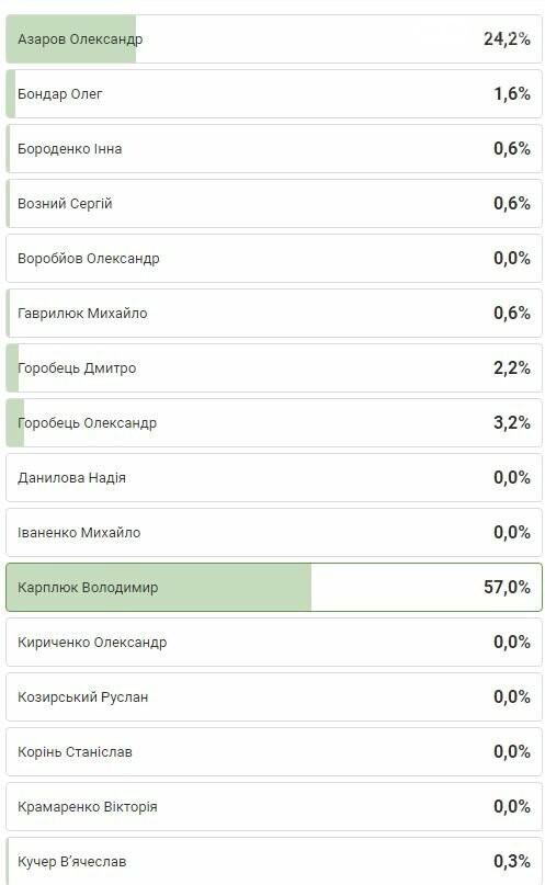 """Хто виграє вибори по 95 округу: прогноз від """"04597"""", фото-1"""