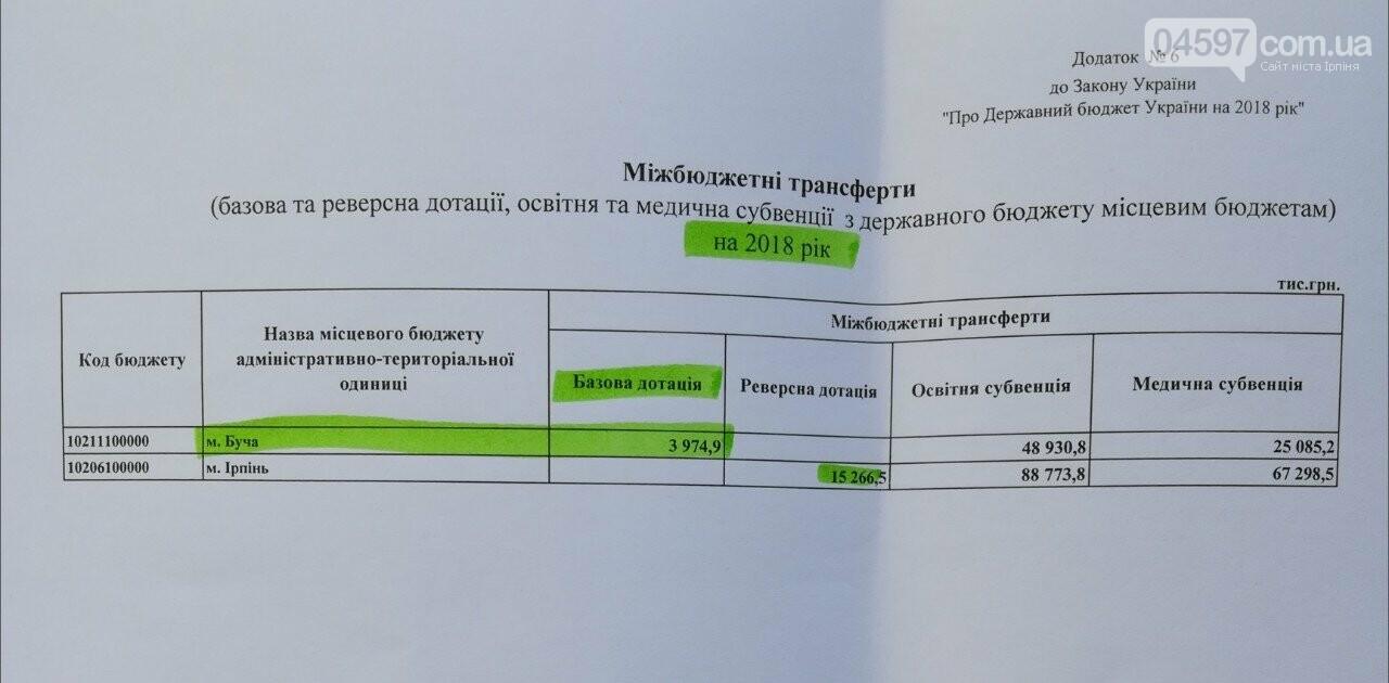 Бучанська ОТГ не визнана Кабміном спроможною, фото-5