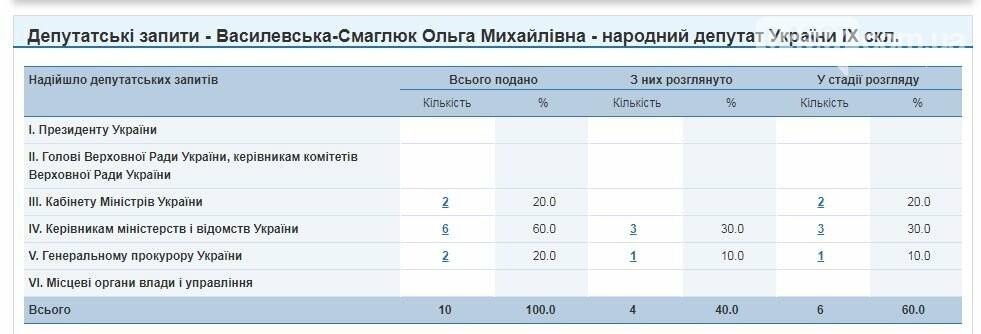 Олександр Горобець: що він зробив за 3 місяці, фото-3