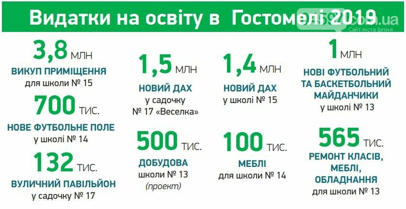 Максим Плешко: цей рік – рекордний для освіти Гостомеля, фото-1