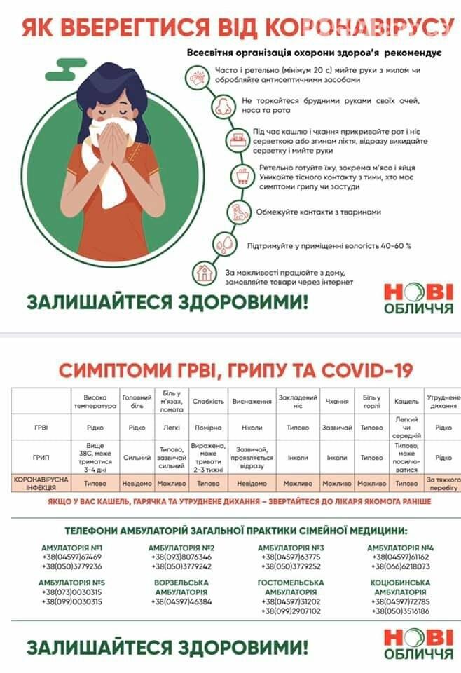 Хроніка боротьби з коронавірусом в Ірпені, фото-1