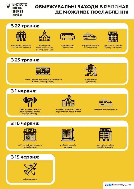З 10 червня в Україні дозволять відвідувати ресторани в приміщеннях, фото-1
