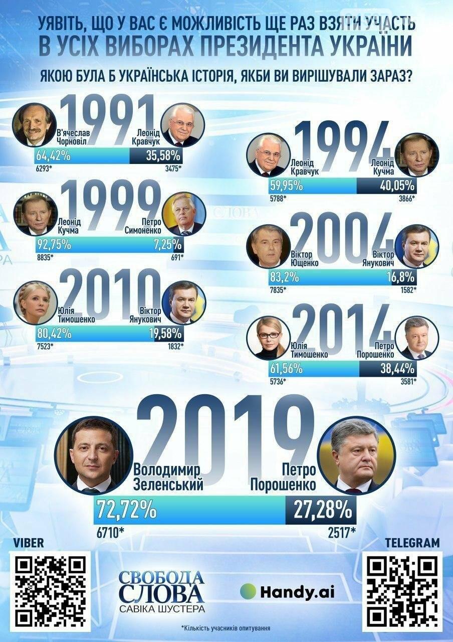 Переписати історію: більшість українців хотіла б, щоб президенткою стала Тимошенко, фото-1