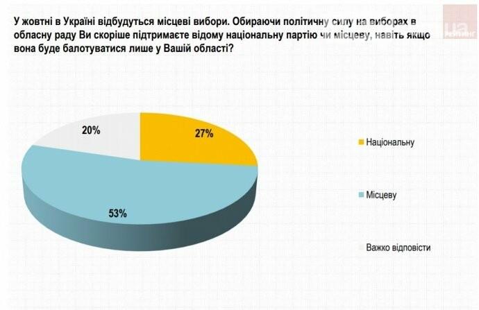 Місцеві вибори-2020: українці готові підтримати місцеву партію, фото-1