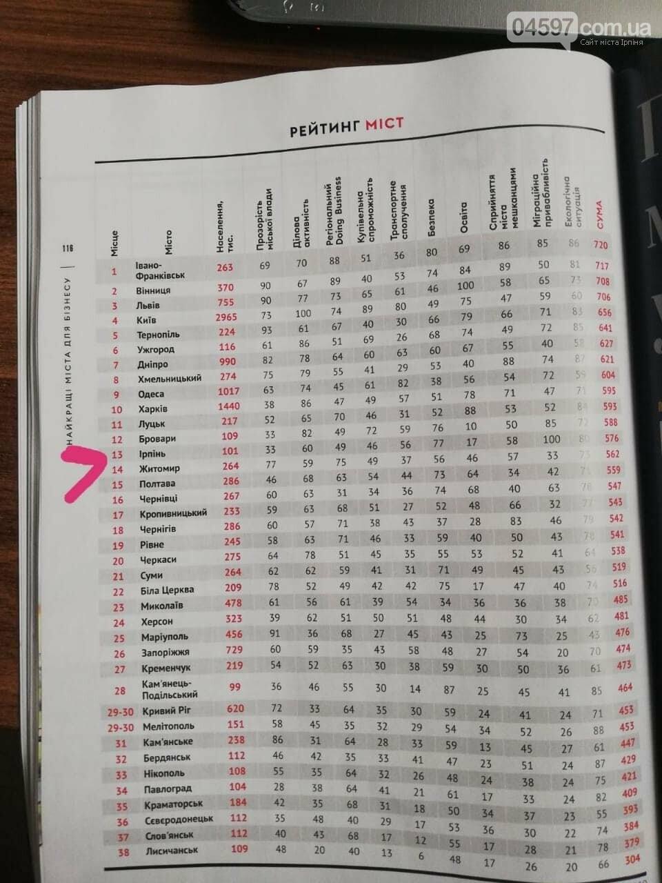Журнал Forbes поставив Ірпінь в ТОП, фото-2