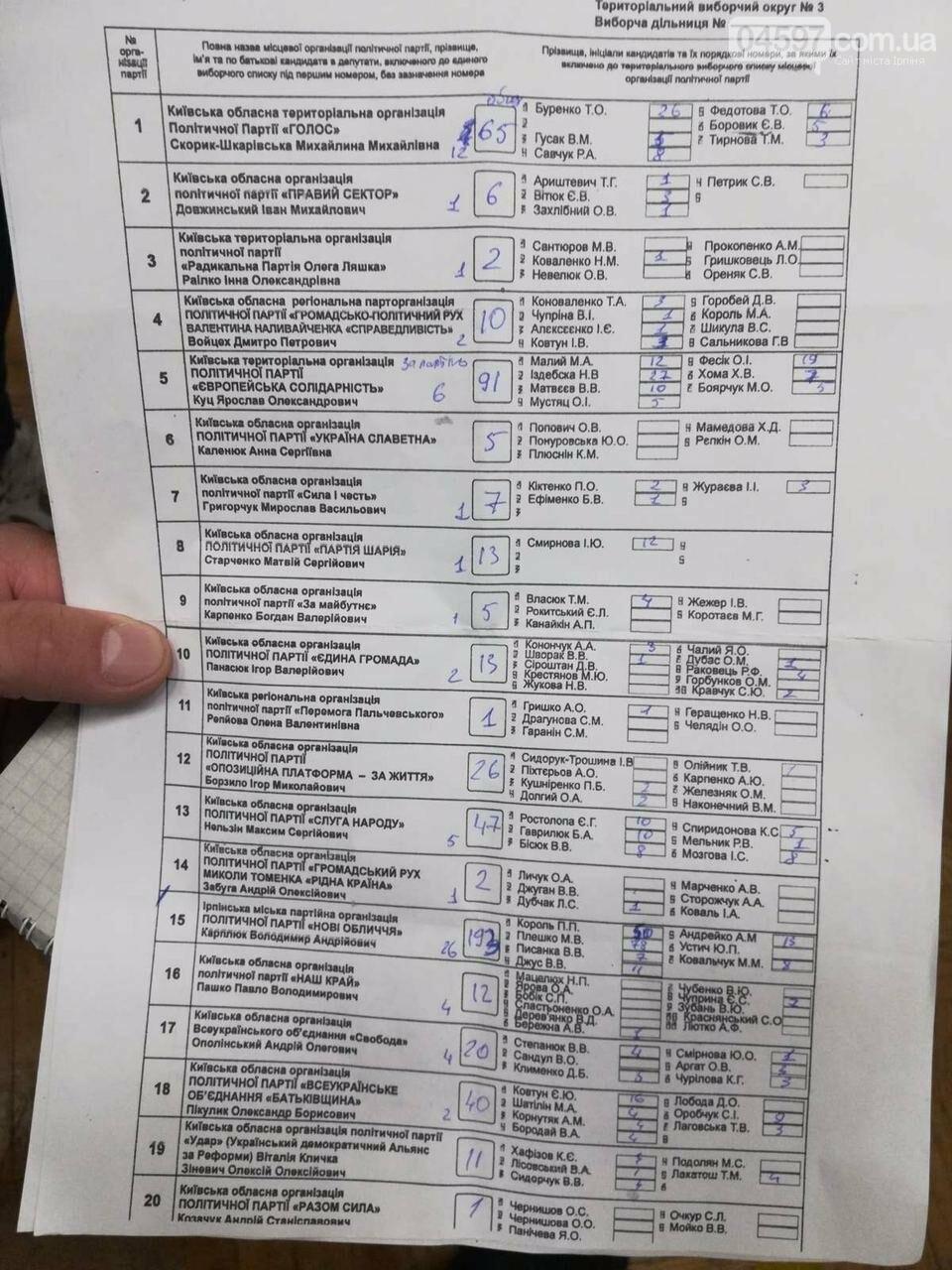 Стали відомі попередні результати виборів в Ірпені, фото-1