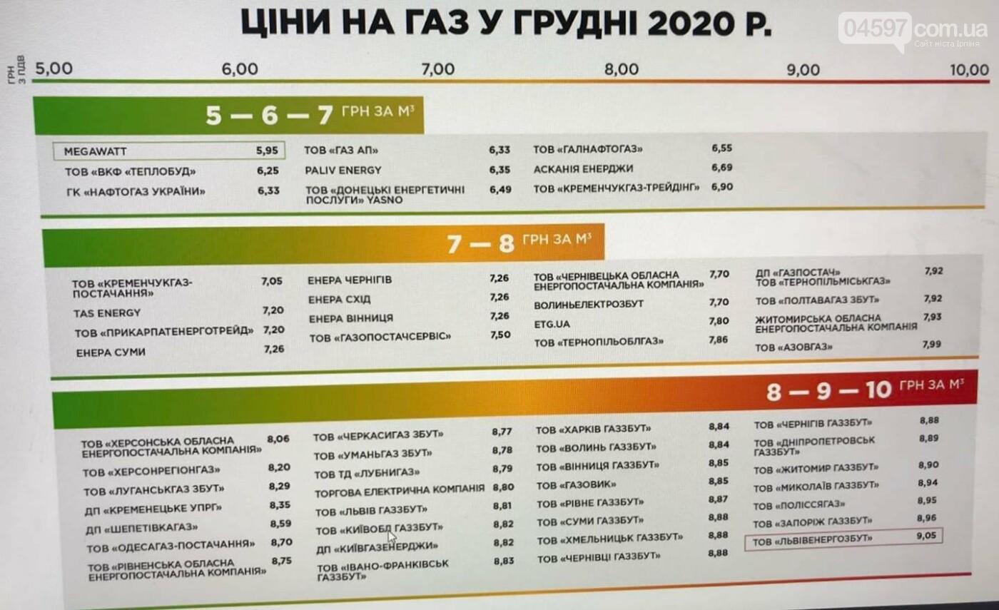 Ціни на газу у грудні 2020 р.