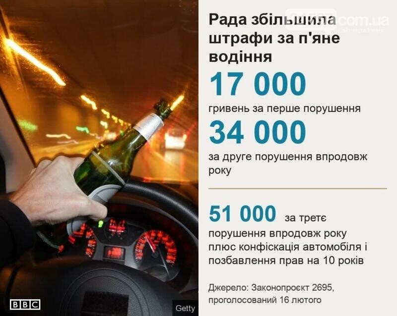 Рада підвищила штрафи за водіння напідпитку