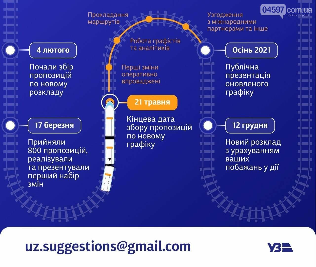 Укрзалізниця запрошує бажаючих сформувати новий графік руху поїздів